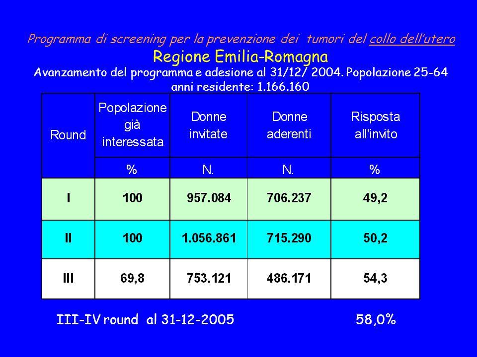 Programma di screening per la prevenzione dei tumori del collo dellutero Regione Emilia-Romagna Avanzamento del programma e adesione al 31/12/ 2004.