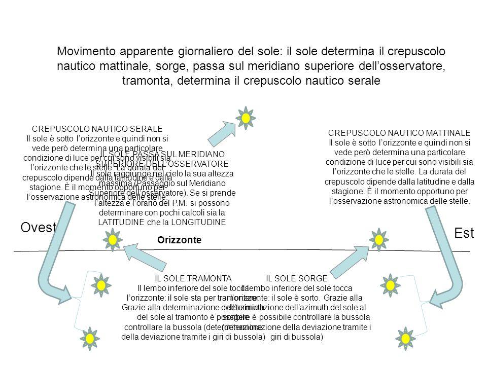 Come si fa a determinare con esattezza i dati del moto apparente del sole.