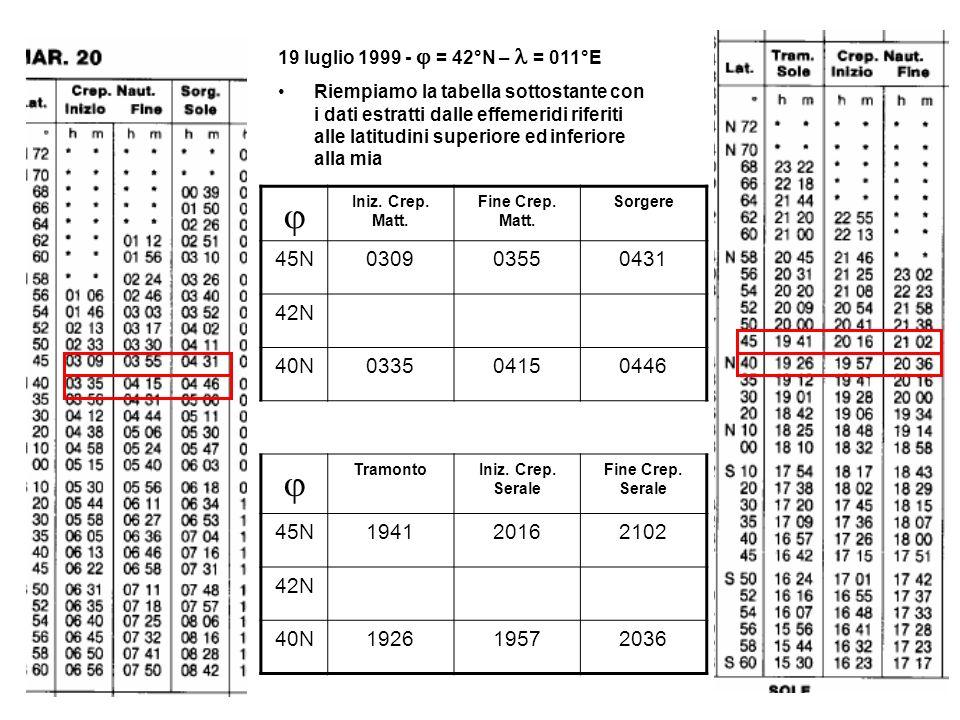 19 luglio 1999 - = 42°N – = 011°E Riempiamo la tabella sottostante con i dati estratti dalle effemeridi riferiti alle latitudini superiore ed inferior