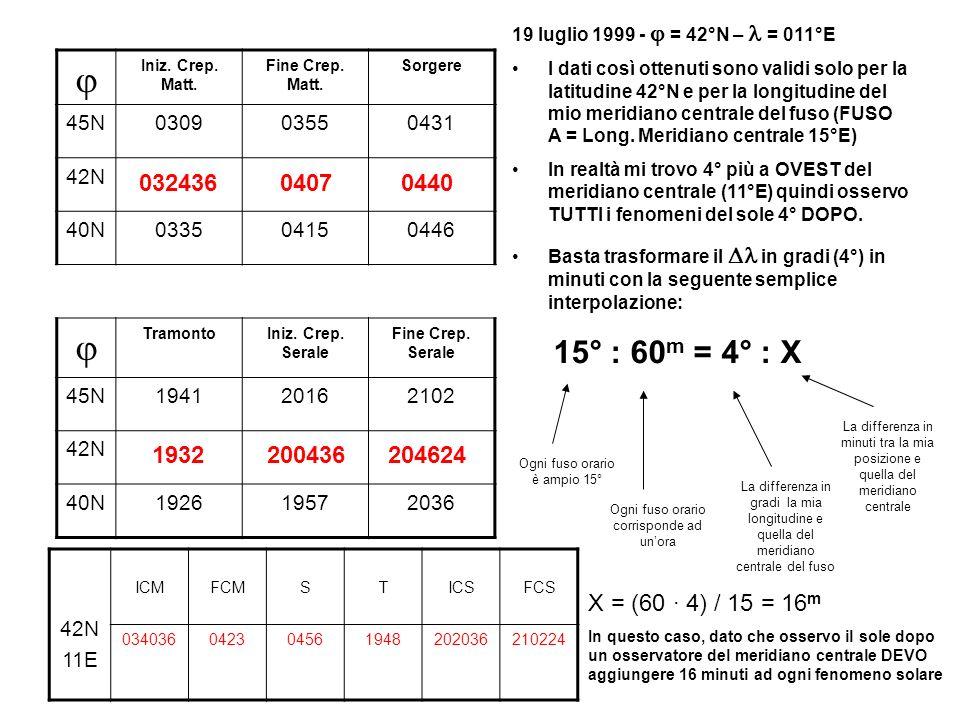 42N 11E ICMFCMSTICSFCS 034036042304561948202036210224 19 luglio 1999 - = 42°N – = 011°E E PER IL PASSAGGIO IN MERIDIANO.