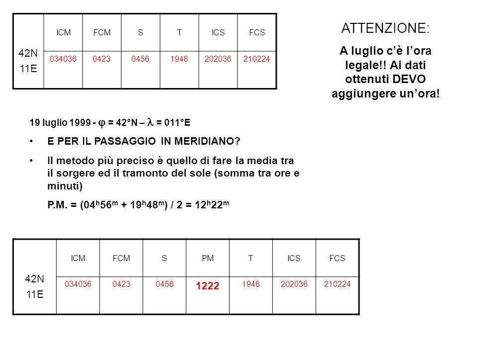 42N 11E ICMFCMSTICSFCS 034036042304561948202036210224 19 luglio 1999 - = 42°N – = 011°E E PER IL PASSAGGIO IN MERIDIANO? Il metodo più preciso è quell
