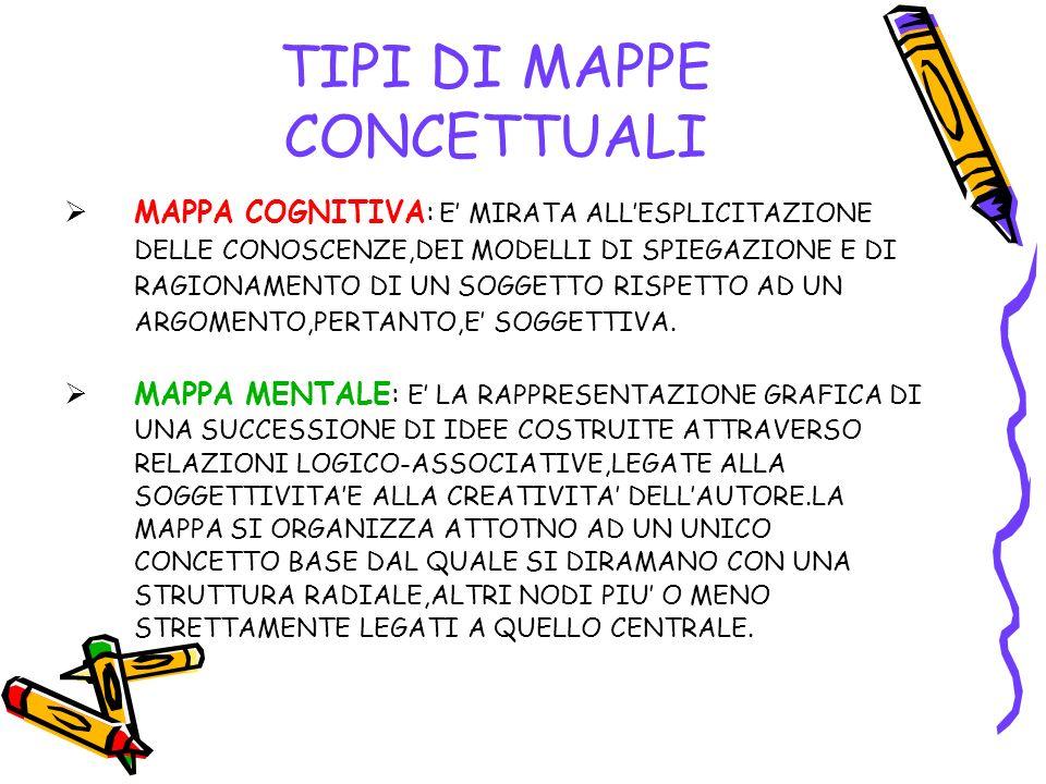 I MATTONI PER COSTRUIRE UNA MAPPA CONCETTUALE ELLISSI: CONTENGONO I CONCETTI- OGGETTO E I CONCETTI-EVENTI.