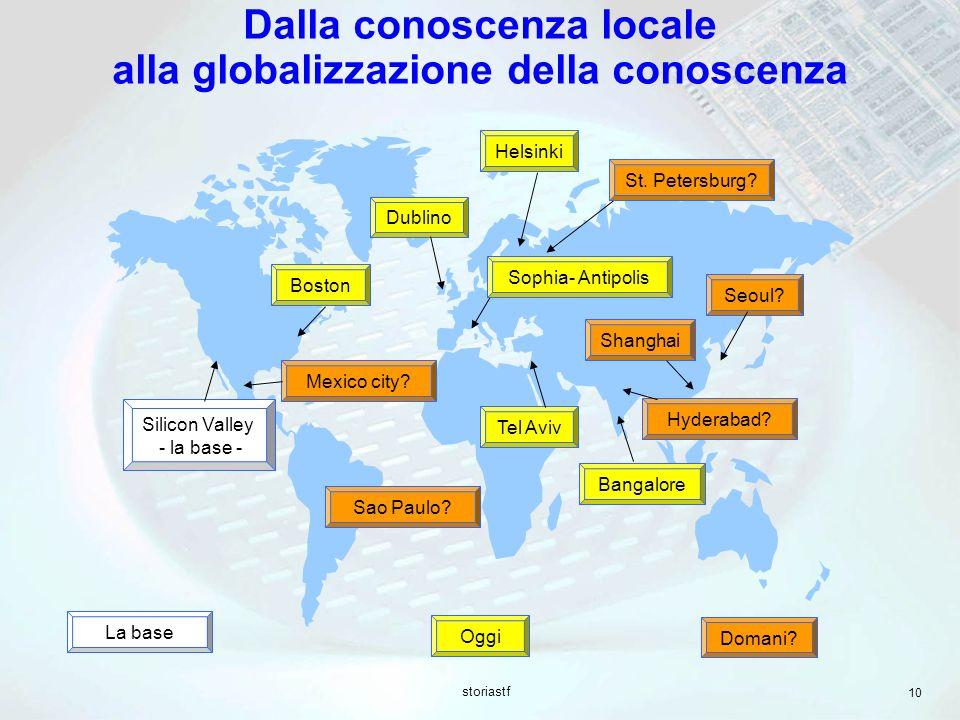 storiastf 10 Dalla conoscenza locale alla globalizzazione della conoscenza Silicon Valley - la base - La base Shanghai Hyderabad? Mexico city? Seoul?