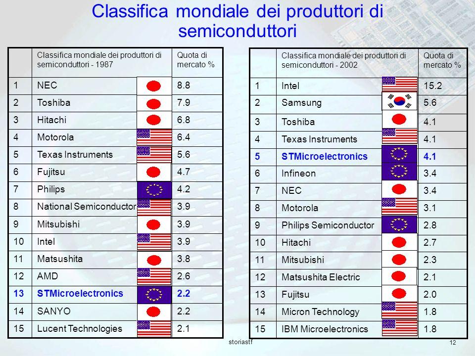 storiastf 12 1.8IBM Microelectronics15 1.8Micron Technology14 2.0Fujitsu13 2.1Matsushita Electric12 2.3Mitsubishi11 2.7Hitachi10 2.8Philips Semiconductor9 3.1Motorola8 3.4NEC7 3.4Infineon6 4.1STMicroelectronics5 4.1Texas Instruments4 4.1Toshiba3 5.6Samsung2 15.2Intel1 Quota di mercato % Classifica mondiale dei produttori di semiconduttori - 2002 2.1Lucent Technologies15 2.2SANYO14 2.2STMicroelectronics13 2.6AMD12 3.8Matsushita11 3.9Intel10 3.9Mitsubishi9 3.9National Semiconductors8 4.2Philips7 4.7Fujitsu6 5.6Texas Instruments5 6.4Motorola4 6.8Hitachi3 7.9Toshiba2 8.8NEC1 Quota di mercato % Classifica mondiale dei produttori di semiconduttori - 1987 Classifica mondiale dei produttori di semiconduttori