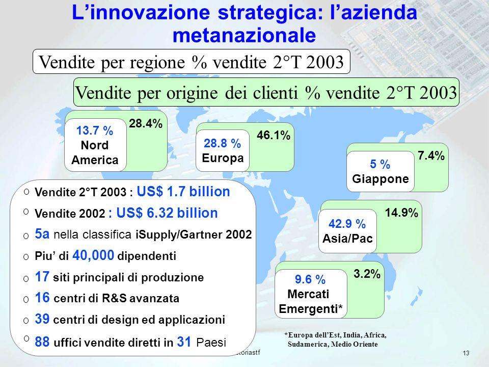 storiastf 13 14.9% 28.4% 3.2% 7.4% 46.1% Vendite per origine dei clienti % vendite 2°T 2003 Linnovazione strategica: lazienda metanazionale 28.8 % Eur
