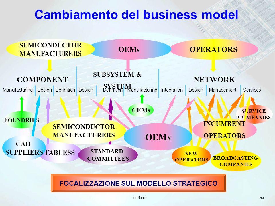 storiastf 14 OPERATORS Cambiamento del business model NETWORK OEMs SEMICONDUCTOR MANUFACTURERS COMPONENT SUBSYSTEM & SYSTEM ManufacturingDesignDefinitionDesignDefinitionManufacturingDesignManagementIntegrationServices FOCALIZZAZIONE SUL MODELLO STRATEGICO FOUNDRIES FABLESS CAD SUPPLIERS STANDARD COMMITTEES SEMICONDUCTOR MANUFACTURERS NEW OPERATORS BROADCASTING COMPANIES SERVICE COMPANIES INCUMBENT OPERATORS CEMs OEMs