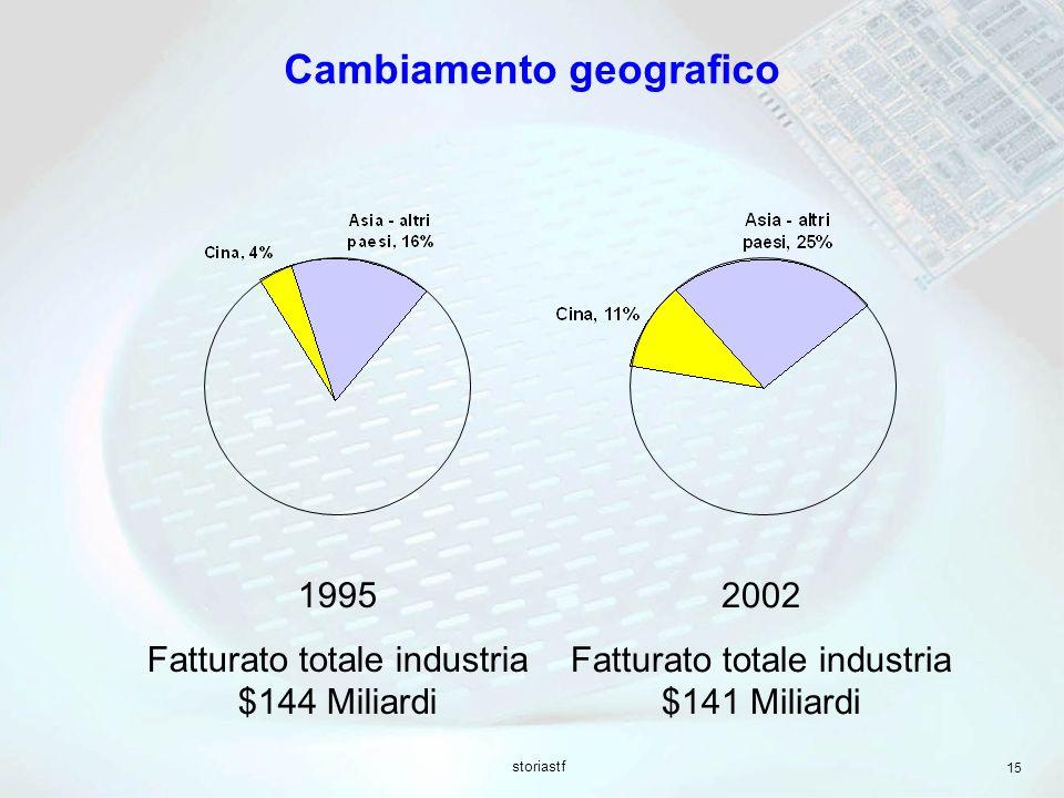 storiastf 15 Cambiamento geografico 1995 Fatturato totale industria $144 Miliardi 2002 Fatturato totale industria $141 Miliardi