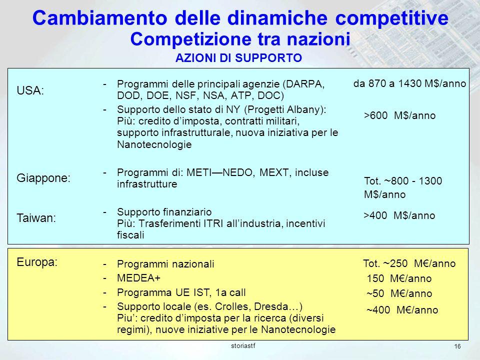 storiastf 16 USA: >600 M$/anno Tot. ~ 800 - 1300 M$/anno >400 M$/anno Giappone: Taiwan: Cambiamento delle dinamiche competitive Competizione tra nazio