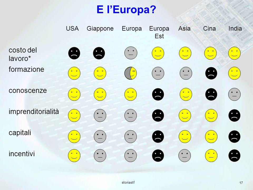 storiastf 17 E lEuropa? USAGiapponeEuropaEuropa Est Asia CinaIndia costo del lavoro* formazione conoscenze imprenditorialità capitali incentivi