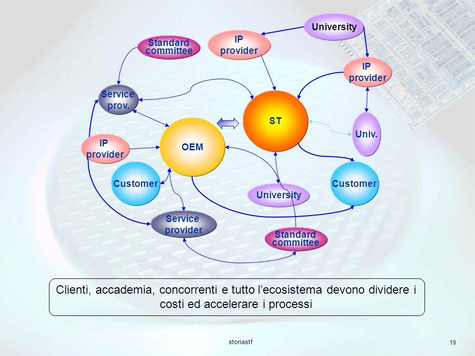 storiastf 19 University Service prov.