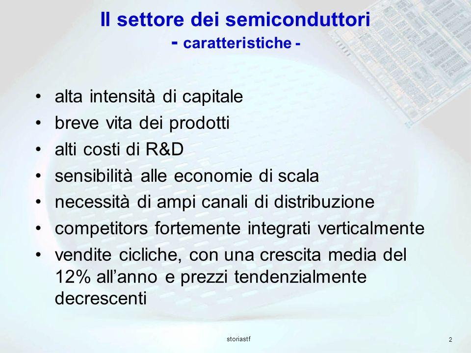 storiastf 2 Il settore dei semiconduttori - caratteristiche - alta intensità di capitale breve vita dei prodotti alti costi di R&D sensibilità alle ec