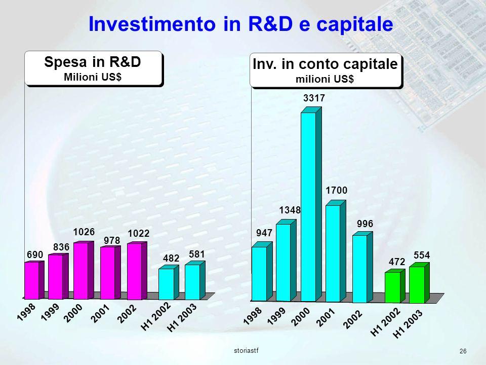 storiastf 26 Spesa in R&D Milioni US$ Inv. in conto capitale milioni US$ Inv. in conto capitale milioni US$ 19981999 2000 2001 H1 2002 690 836 1026 97