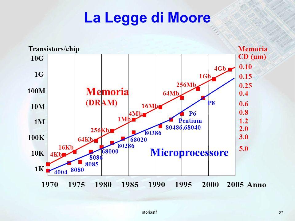 storiastf 27 La Legge di Moore 19701975198019851990199520002005 100M 10M 1M 100K 10K 1K 1G 10G Transistors/chip Anno Memoria (DRAM) Microprocessore 16
