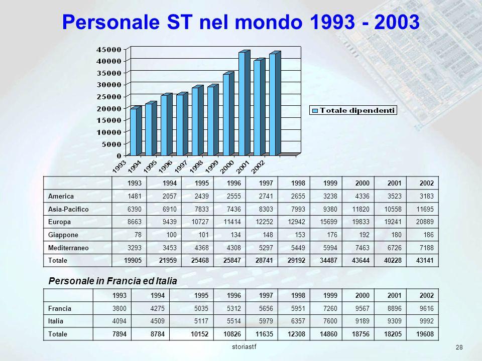 storiastf 28 Personale ST nel mondo 1993 - 2003 Personale in Francia ed Italia 1993199419951996199719981999200020012002 Francia38004275503553125656595
