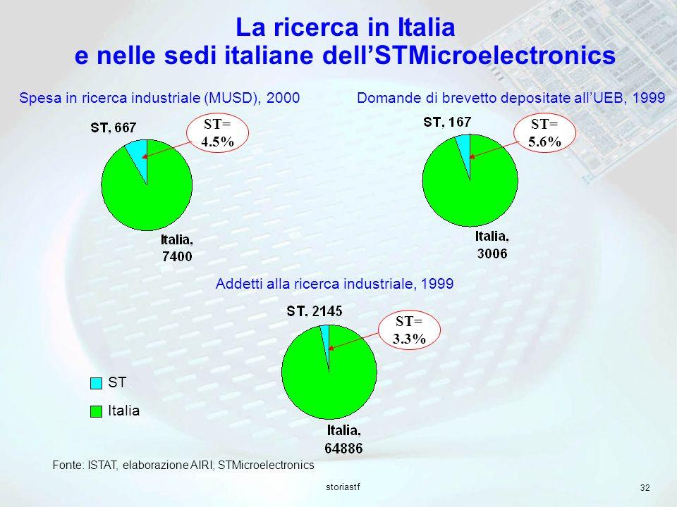 storiastf 32 La ricerca in Italia e nelle sedi italiane dellSTMicroelectronics Spesa in ricerca industriale (MUSD), 2000 ST= 4.5% Domande di brevetto