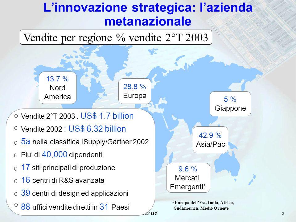 storiastf 8 Linnovazione strategica: lazienda metanazionale 28.8 % Europa 13.7 % Nord America 5 % Giappone 42.9 % Asia/Pac 9.6 % Mercati Emergenti* *Europa dellEst, India, Africa, Sudamerica, Medio Oriente Vendite 2°T 2003 : US$ 1.7 billion Vendite 2002 : US$ 6.32 billion 5a nella classifica iSupply/Gartner 2002 Piu di 40,000 dipendenti 17 siti principali di produzione 16 centri di R&S avanzata 39 centri di design ed applicazioni 88 uffici vendite diretti in 31 Paesi Vendite per regione % vendite 2°T 2003