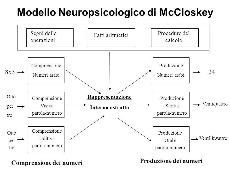 Modello Neuropsicologico di McCloskey Rappresentazione Interna astratta Comprensione dei numeri Segni delle operazioni Fatti aritmetici Procedure del