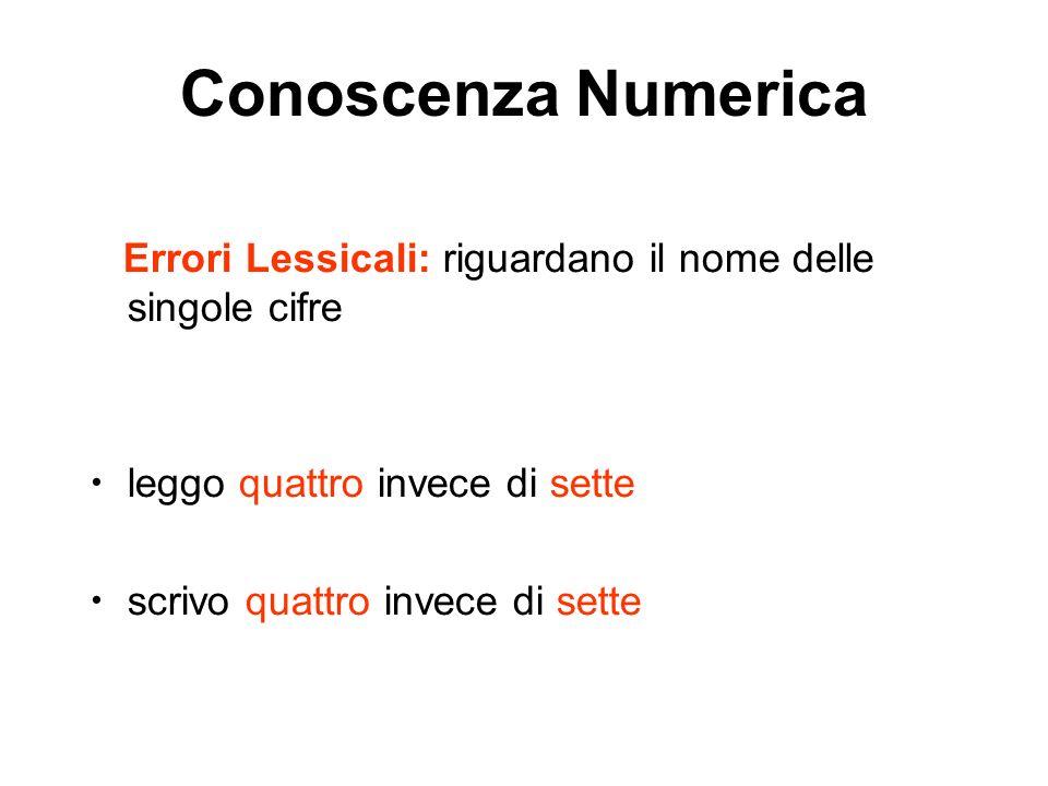 Conoscenza Numerica Errori Lessicali: riguardano il nome delle singole cifre leggo quattro invece di sette scrivo quattro invece di sette