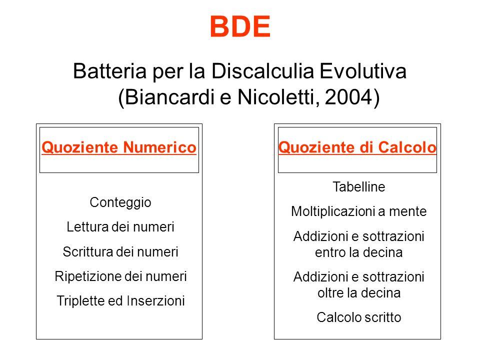 BDE Batteria per la Discalculia Evolutiva (Biancardi e Nicoletti, 2004) Conteggio Lettura dei numeri Scrittura dei numeri Ripetizione dei numeri Tripl