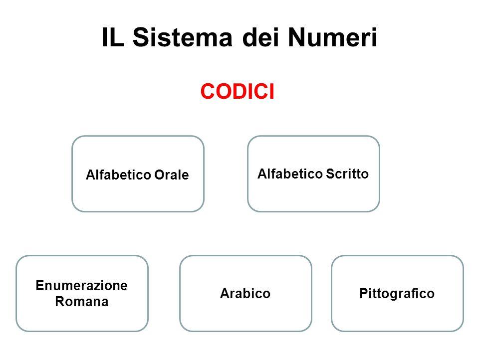 IL Sistema dei Numeri Ogni volta che si richiede il passaggio da un codice di presentazione allaltro occorre operare attraverso la TRANSCODIFICA NUMERICA Transcodificare significa quindi produrre un numero presentato in un determinato codice in un codice diverso
