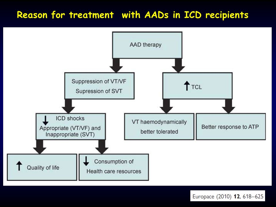 Reason for treatment with AADs in ICD recipients