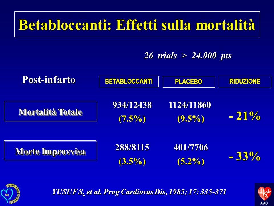 Post-infarto Betabloccanti: Effetti sulla mortalità YUSUF S. et al. Prog Cardiovas Dis, 1985; 17: 335-371 BETABLOCCANTI PLACEBO RIDUZIONE 934/12438 (7