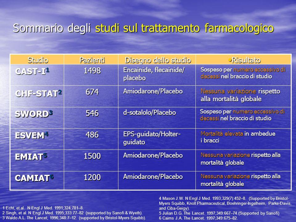 Sommario degli studi sul trattamento farmacologico Sospeso per numero eccessivo di decessi nel braccio di studio Encainide, flecainide/ placebo 1498 C