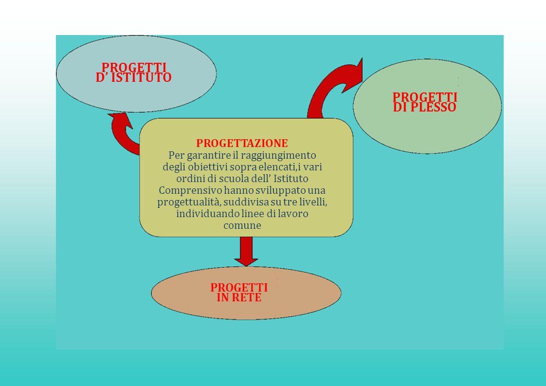 PROGETTI D ISTITUTO PROGETTAZIONE Per garantire il raggiungimento degli obiettivi sopra elencati,i vari ordini di scuola dell Istituto Comprensivo han