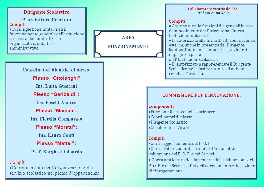 Dirigente Scolastico Prof. Vittore Pecchini Compiti Cura la gestione unitaria ed il funzionamento generale dellistituzione scolastica dal punto di vis