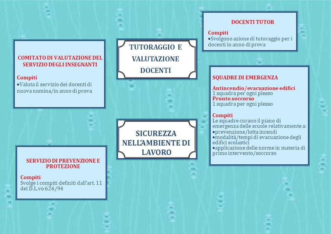 DOCENTI TUTOR Compiti Svolgono azione di tutoraggio per i docenti in anno di prova SERVIZIO DI PREVENZIONE E PROTEZIONE Compiti Svolge i compiti defin