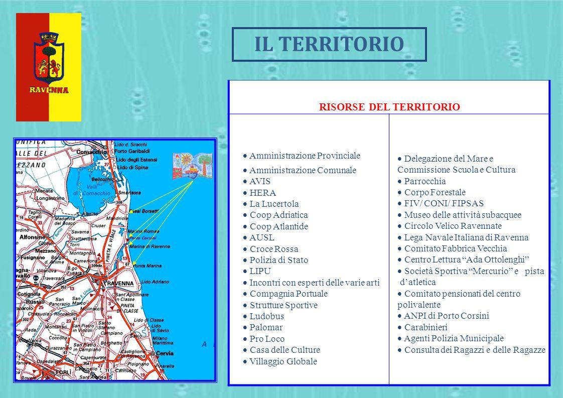 Porto Corsini RISORSE DEL TERRITORIO Amministrazione Provinciale Amministrazione Comunale AVIS HERA La Lucertola Coop Adriatica Coop Atlantide AUSL Cr