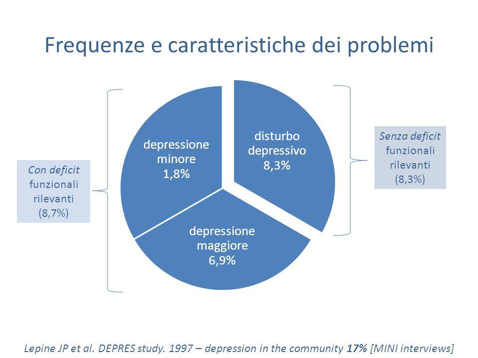 disturbo depressivo 8,3% depressione maggiore 6,9% depressione minore 1,8% Frequenze e caratteristiche dei problemi Lepine JP et al. DEPRES study. 199