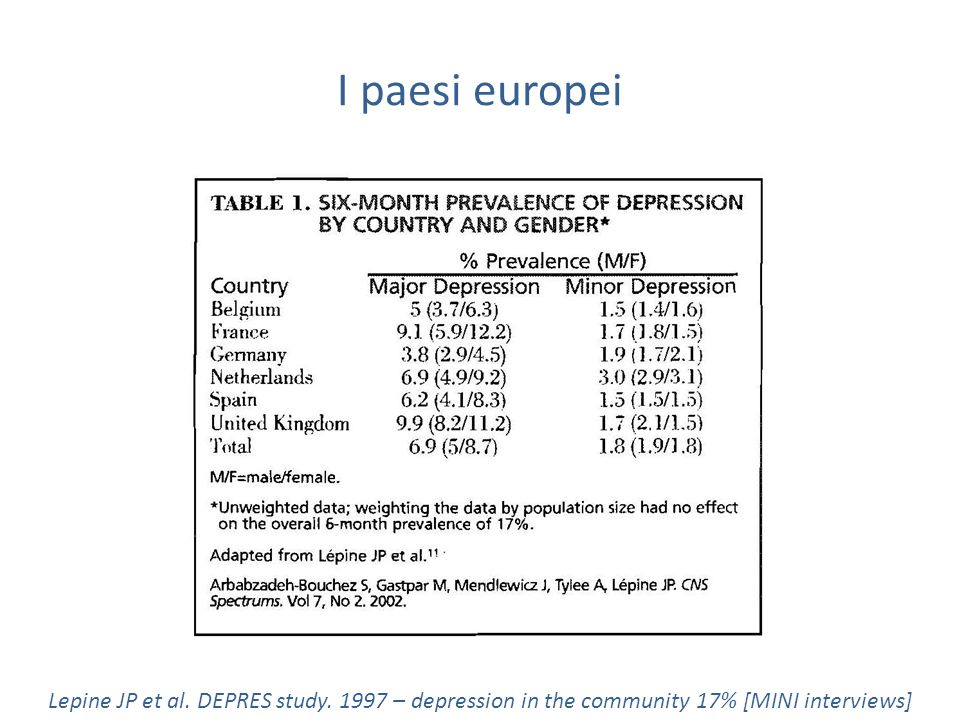 I paesi europei Lepine JP et al. DEPRES study. 1997 – depression in the community 17% [MINI interviews]