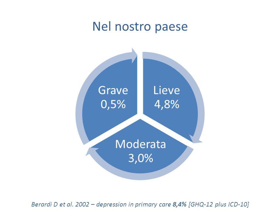 Nel nostro paese Lieve 4,8% Moderata 3,0% Grave 0,5% Berardi D et al. 2002 – depression in primary care 8,4% [GHQ-12 plus ICD-10]
