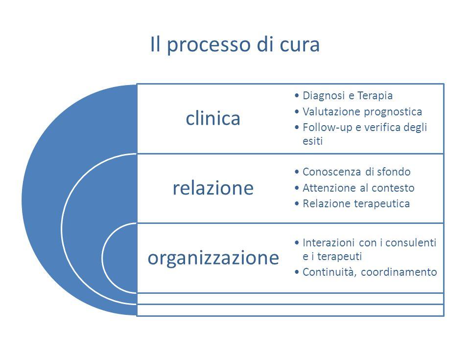 Il processo di cura clinica relazione organizzazione Diagnosi e Terapia Valutazione prognostica Follow-up e verifica degli esiti Conoscenza di sfondo