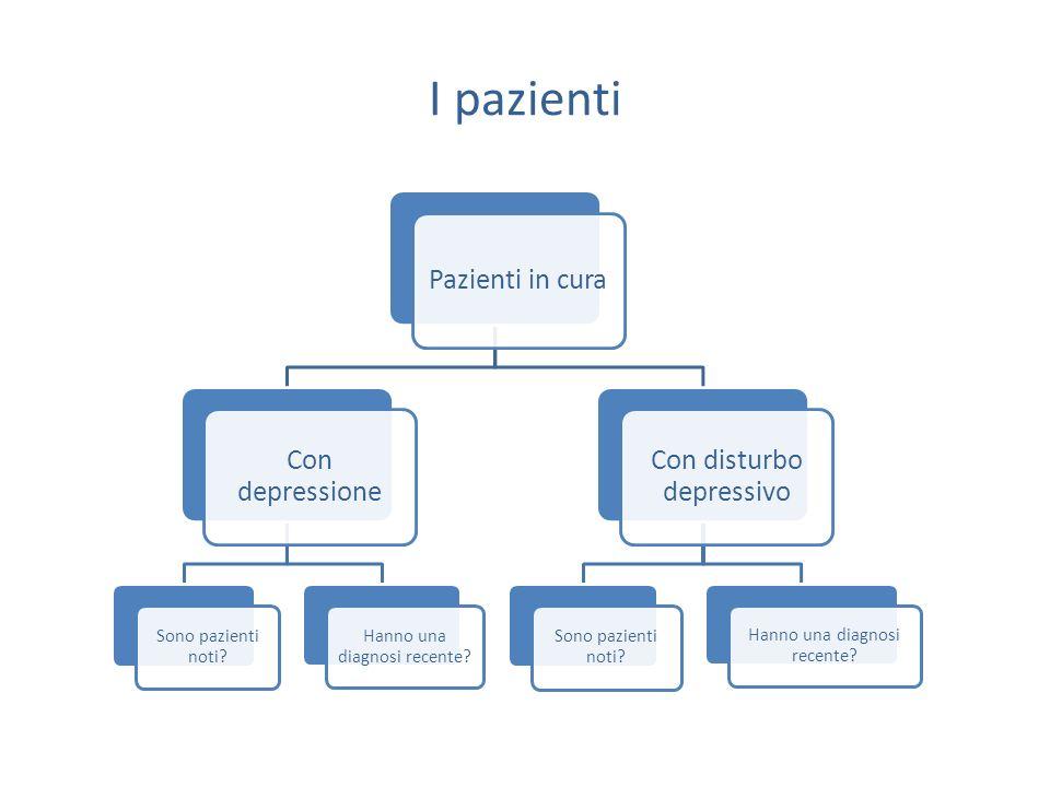 I pazienti Pazienti in cura Con depressione Sono pazienti noti? Hanno una diagnosi recente? Con disturbo depressivo Sono pazienti noti? Hanno una diag