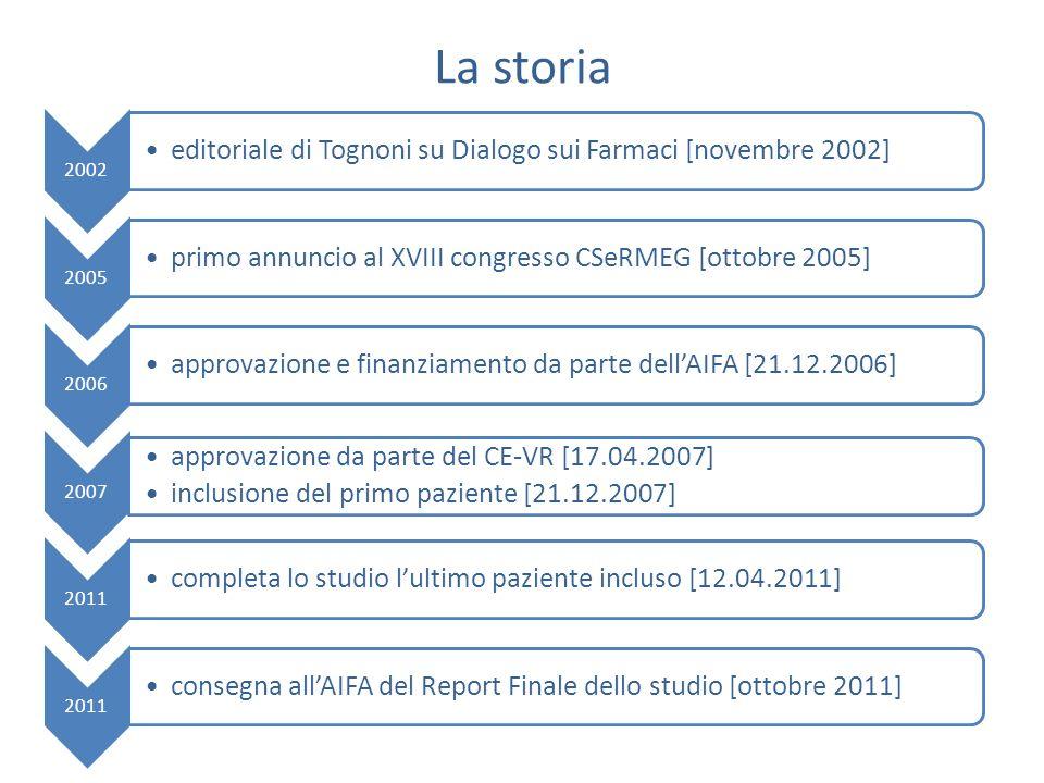 La storia 2002 editoriale di Tognoni su Dialogo sui Farmaci [novembre 2002] 2005 primo annuncio al XVIII congresso CSeRMEG [ottobre 2005] 2006 approva