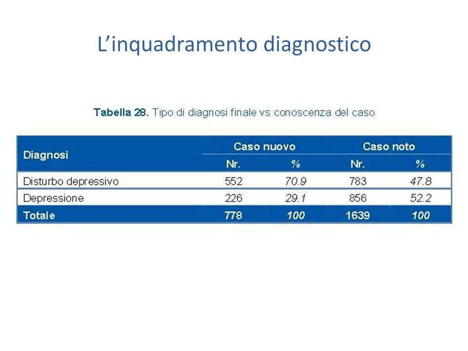 Linquadramento diagnostico