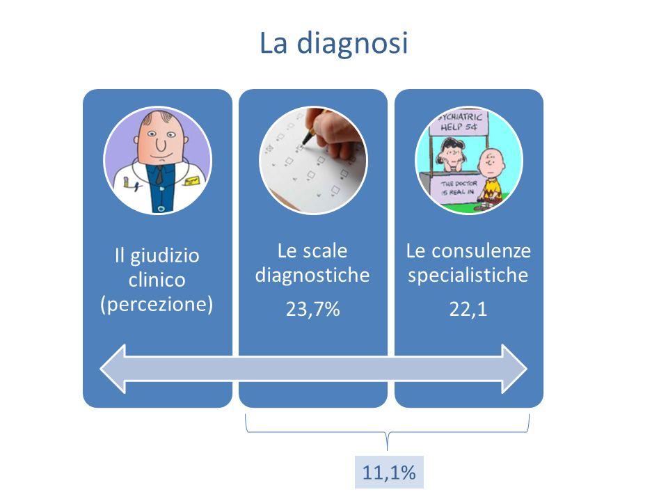 La diagnosi Il giudizio clinico (percezione) Le scale diagnostiche 23,7% Le consulenze specialistiche 22,1 11,1%