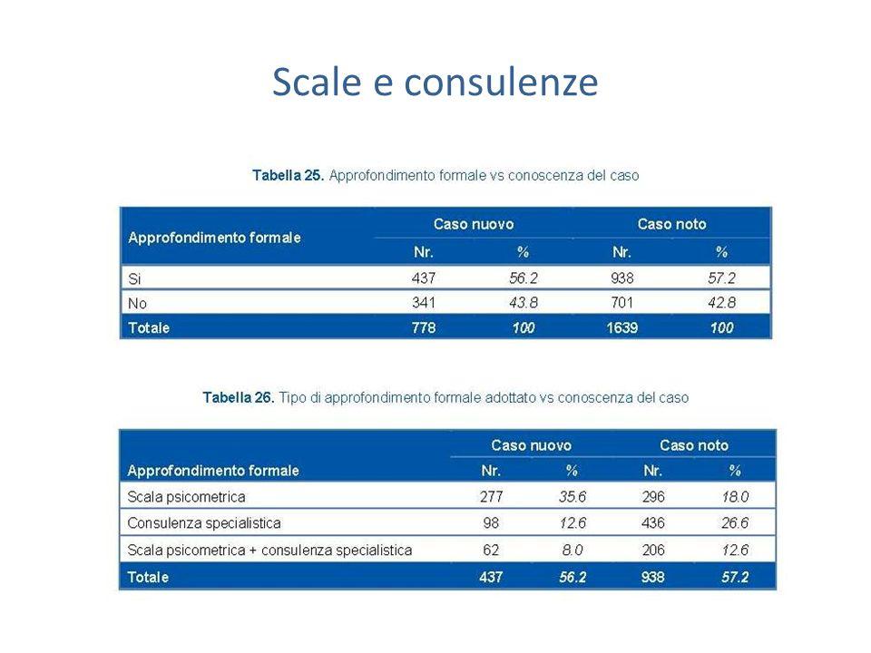 Scale e consulenze