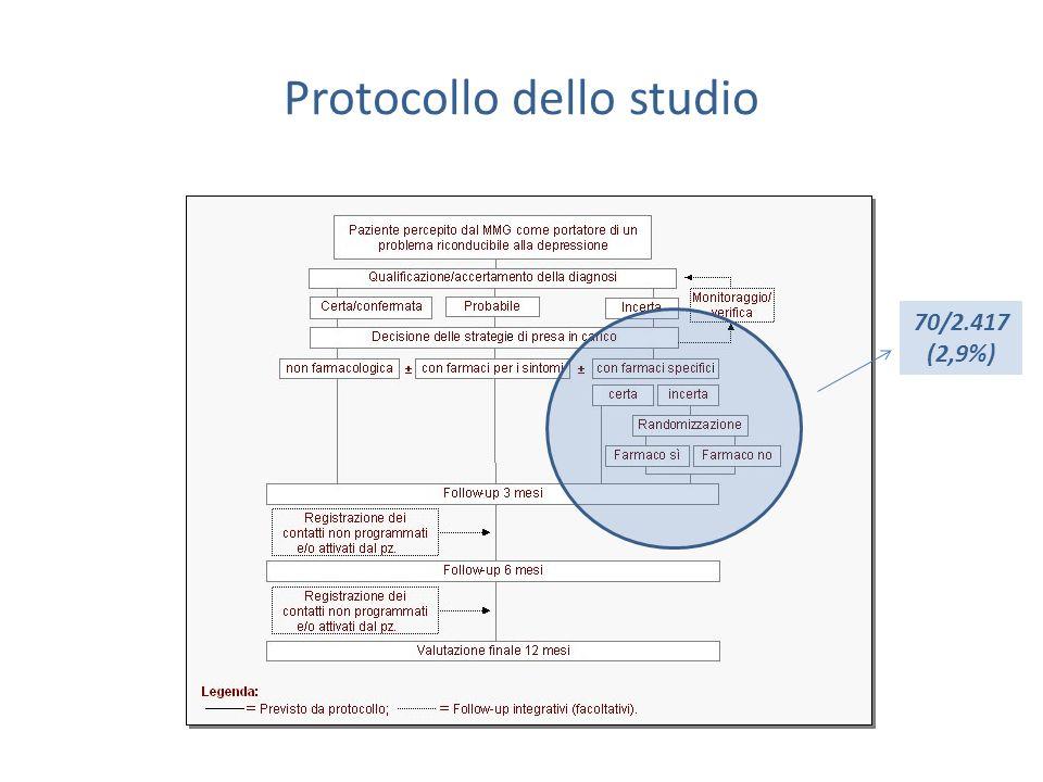 Protocollo dello studio 70/2.417 (2,9%)