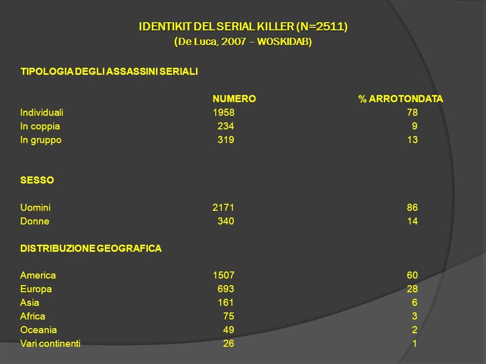 IDENTIKIT DEL SERIAL KILLER (N=2511) ( De Luca, 2007 – WOSKIDAB) TIPOLOGIA DEGLI ASSASSINI SERIALI NUMERO% ARROTONDATA Individuali195878 In coppia 234