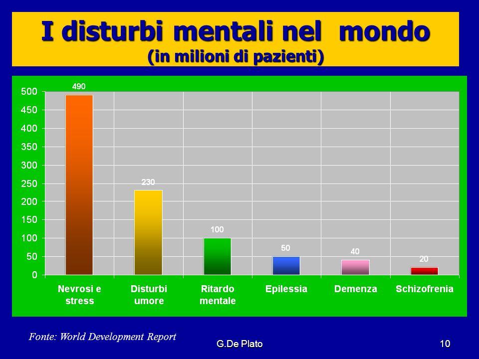 G.De Plato10 I disturbi mentali nel mondo (in milioni di pazienti) Fonte: World Development Report