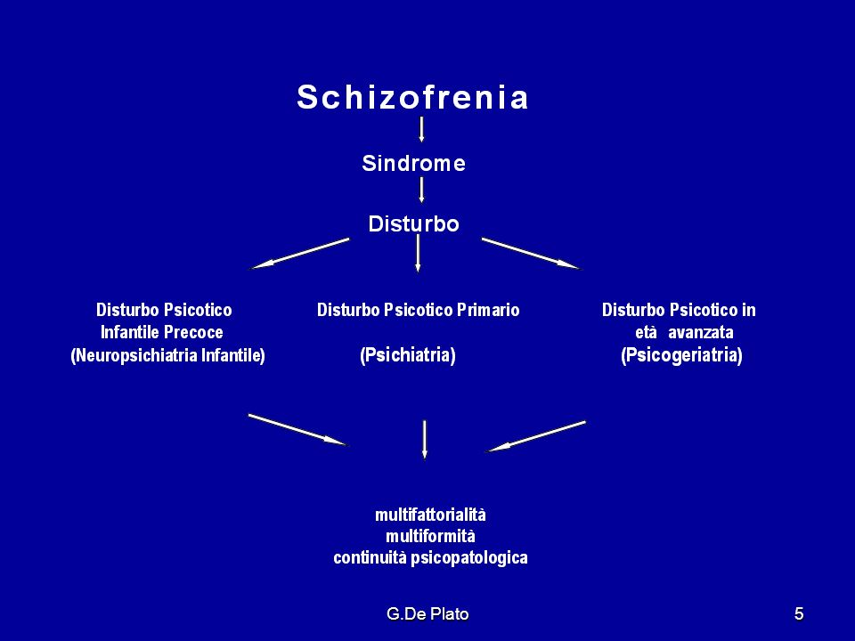 G.De Plato56 D.Schizofrenico: Decorso Esordio/Fase acuta (Episodio) Sintomi Positivi Sintomi Negativi Deficit Cognitivi variamente combinati tra loro con prevalenza delluno o dellaltro eterogeneità del quadro clinico eterogeneità del quadro clinico