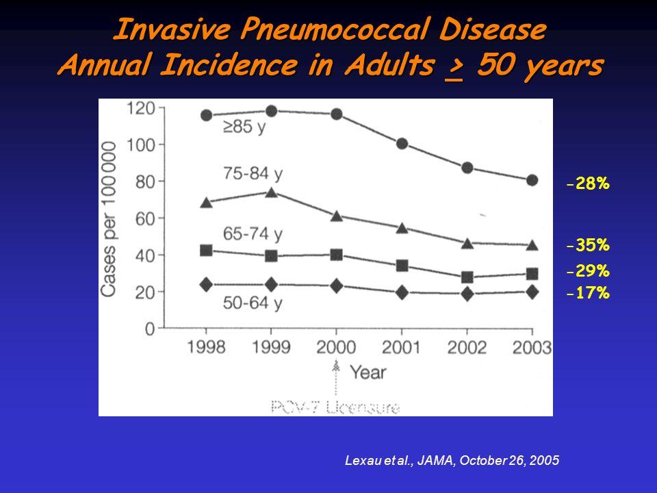 Invasive Pneumococcal Disease Annual Incidence in Adults > 50 years Lexau et al., JAMA, October 26, 2005 -17% -29% -35% -28%