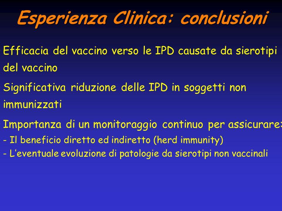 Esperienza Clinica: conclusioni Efficacia del vaccino verso le IPD causate da sierotipi del vaccino Significativa riduzione delle IPD in soggetti non