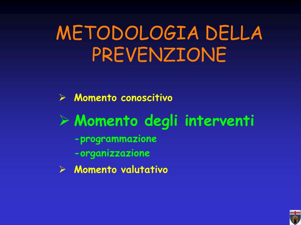 METODOLOGIA DELLA PREVENZIONE Momento conoscitivo Momento degli interventi -programmazione -organizzazione Momento valutativo