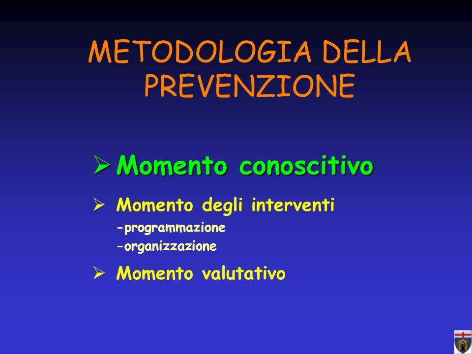 METODOLOGIA DELLA PREVENZIONE Momento conoscitivo Momento conoscitivo Momento degli interventi -programmazione -organizzazione Momento valutativo