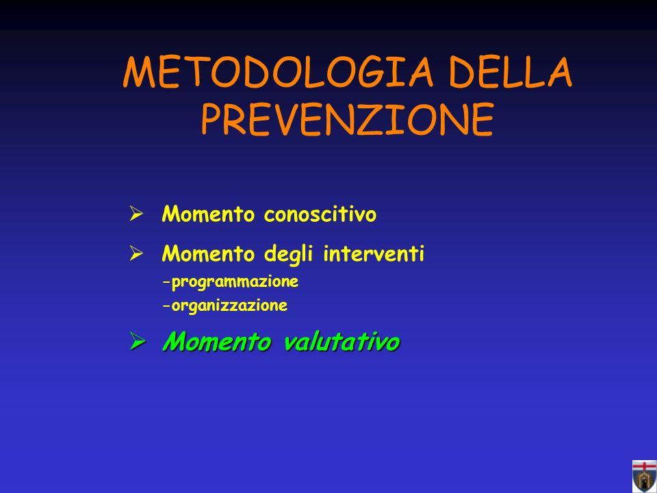 METODOLOGIA DELLA PREVENZIONE Momento conoscitivo Momento degli interventi -programmazione -organizzazione Momento valutativo Momento valutativo