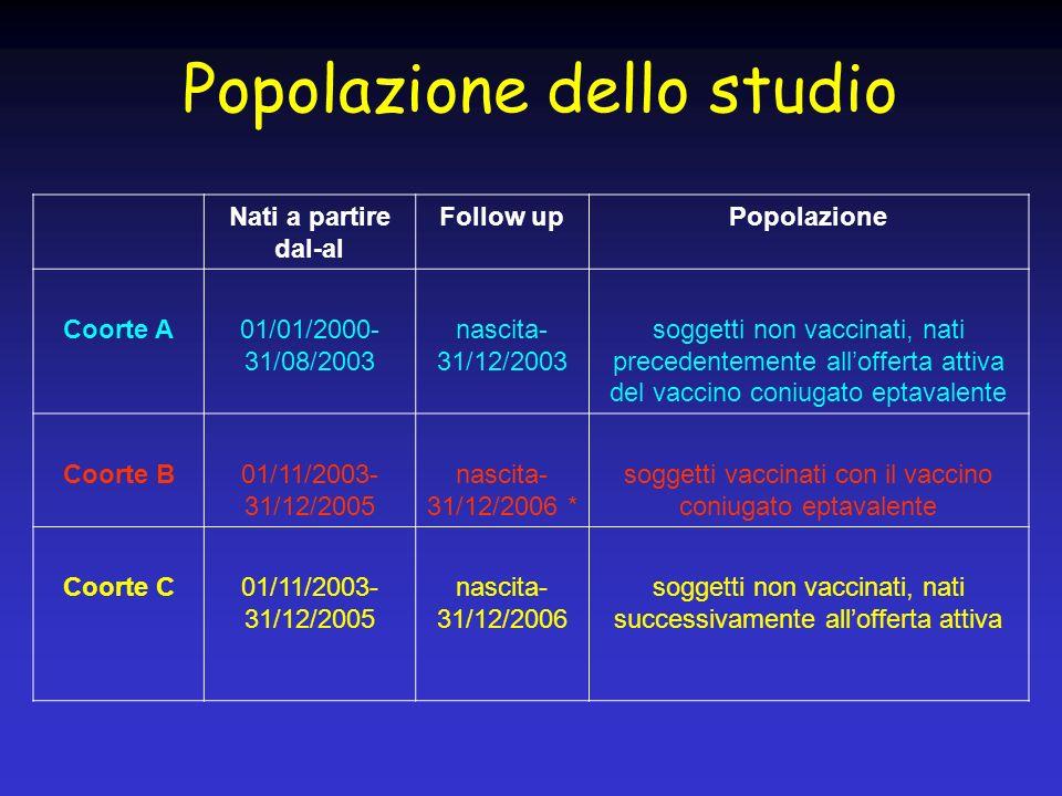 Popolazione dello studio Nati a partire dal-al Follow upPopolazione Coorte A01/01/2000- 31/08/2003 nascita- 31/12/2003 soggetti non vaccinati, nati pr